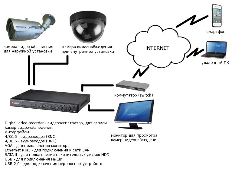 Структура охранного видеонаблюдения